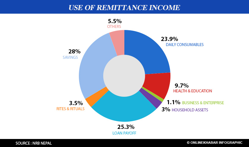 remittence income in nepal essay In case of nepal, labor migration and remittance are the major economic basis  many developing and low income countries  of remittance due to immigration in .