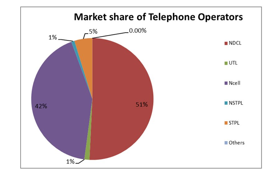 Number of mobile phone users in Nepal is 34% higher than