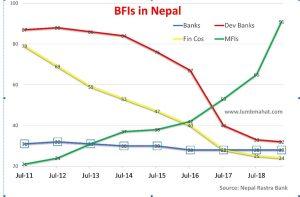Why Nepal needs to introduce a mega bank merger plan